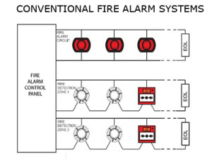 Conventional Fire System